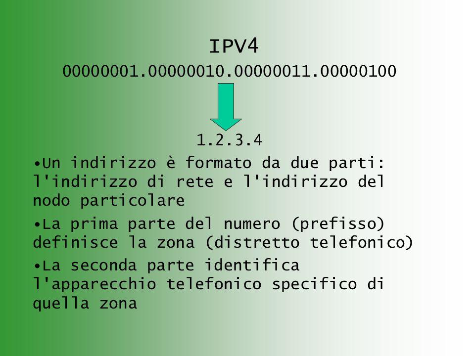 IPV4 00000001.00000010.00000011.00000100 1.2.3.4 Un indirizzo è formato da due parti: l indirizzo di rete e l indirizzo del nodo particolare La prima parte del numero (prefisso) definisce la zona (distretto telefonico) La seconda parte identifica l apparecchio telefonico specifico di quella zona