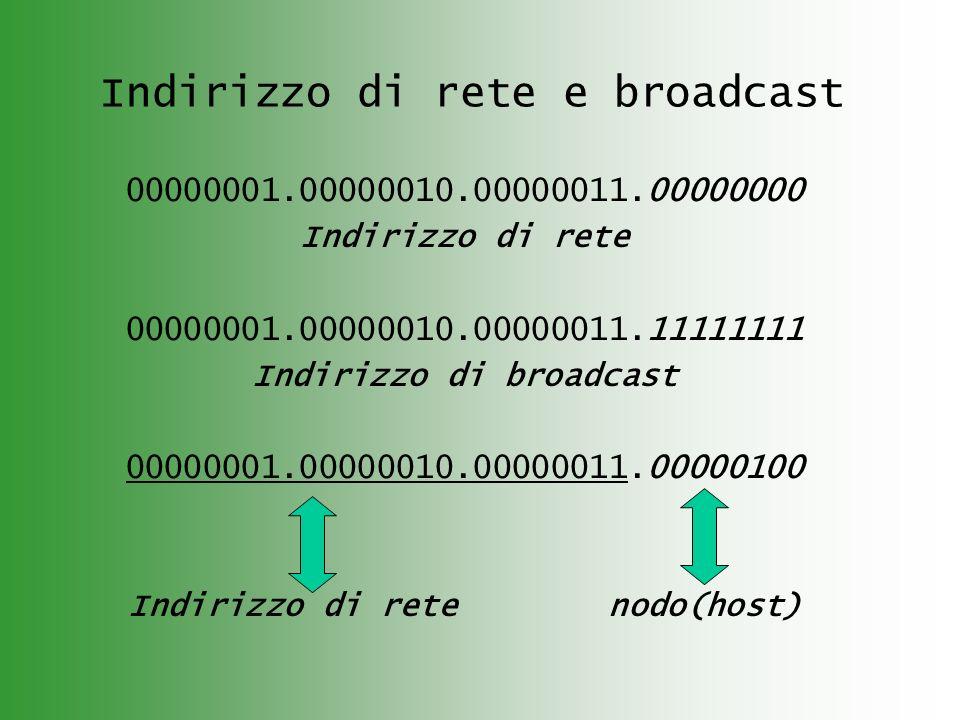 Indirizzo di rete e broadcast 00000001.00000010.00000011.00000000 Indirizzo di rete 00000001.00000010.00000011.11111111 Indirizzo di broadcast 0000000