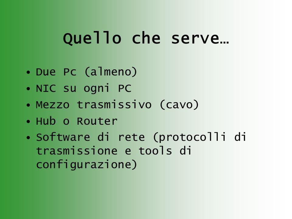 Quello che serve… Due Pc (almeno) NIC su ogni PC Mezzo trasmissivo (cavo) Hub o Router Software di rete (protocolli di trasmissione e tools di configurazione)