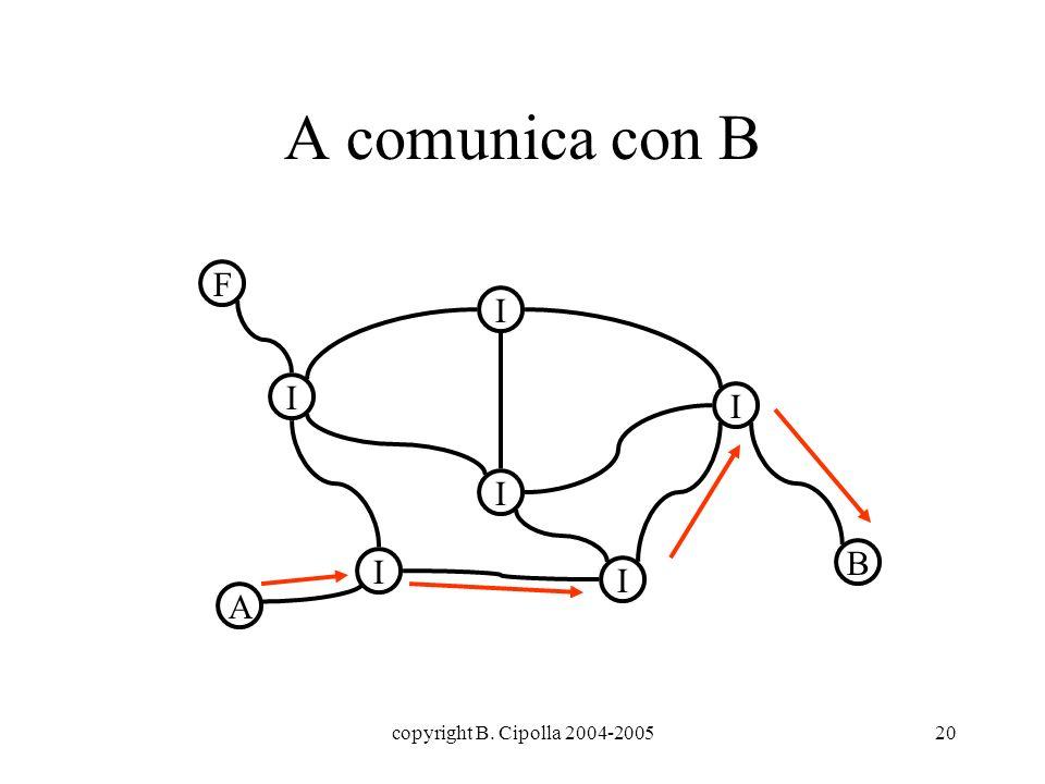 copyright B. Cipolla 2004-200520 A comunica con B I I I I I I A B F