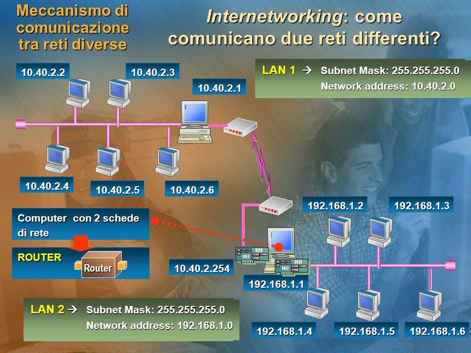 Meccanismo di comunicazione tra reti diverse Internetworking: come comunicano due reti differenti? 10.40.2.210.40.2.3 10.40.2.4 10.40.2.510.40.2.6 10.