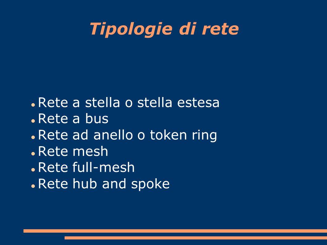 Tipologie di rete Rete a stella o stella estesa Rete a bus Rete ad anello o token ring Rete mesh Rete full-mesh Rete hub and spoke