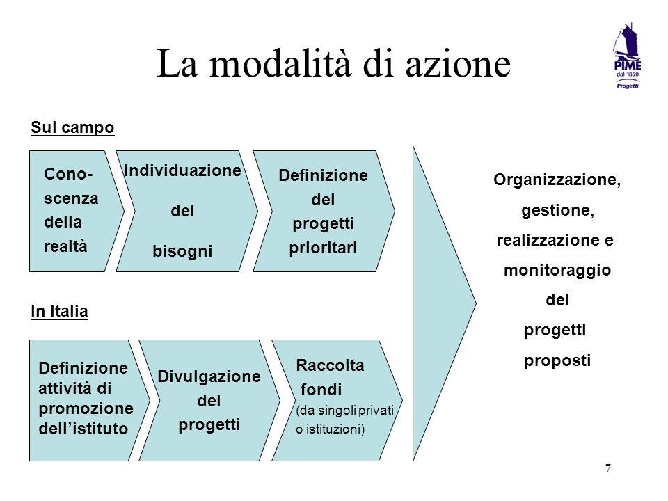 7 La modalità di azione Cono- scenza della realtà Individuazione dei bisogni Definizione dei progetti prioritari Definizione attività di promozione dellistituto Divulgazione dei progetti Raccolta fondi (da singoli privati o istituzioni) Sul campo In Italia Organizzazione, gestione, realizzazione e monitoraggio dei progetti proposti
