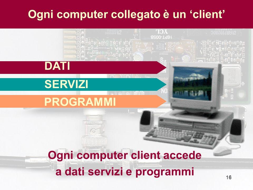 16 DATI SERVIZI PROGRAMMI Ogni computer client accede a dati servizi e programmi Ogni computer collegato è un client