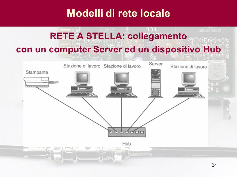 24 Modelli di rete locale RETE A STELLA: collegamento con un computer Server ed un dispositivo Hub