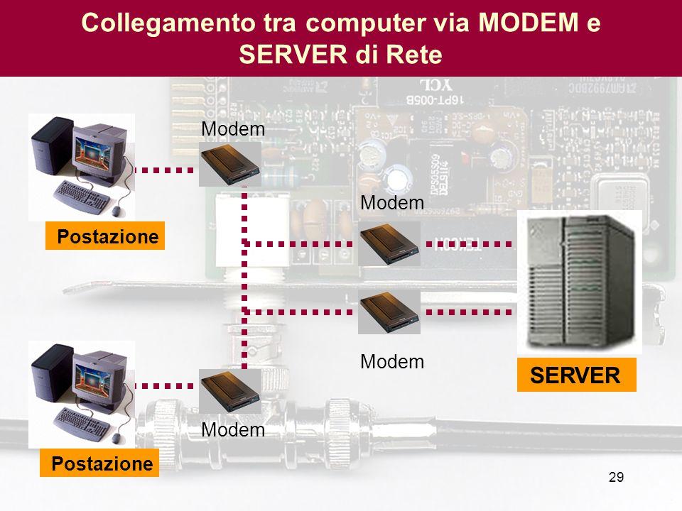 29 SERVER Modem Postazione Collegamento tra computer via MODEM e SERVER di Rete