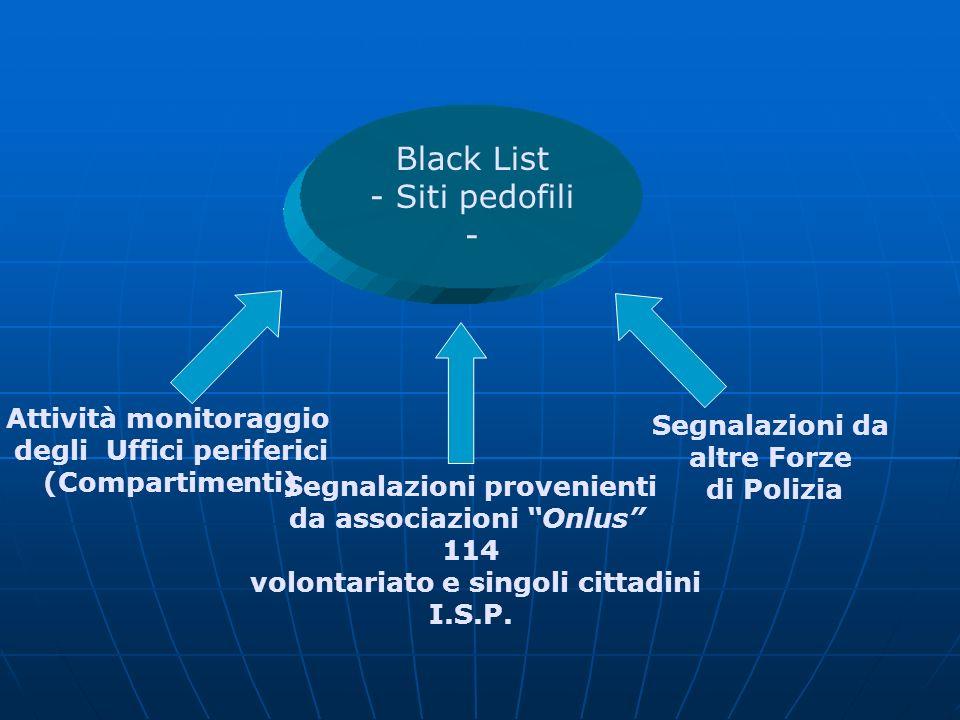Black List - Siti pedofili - Attività monitoraggio degli Uffici periferici (Compartimenti) Segnalazioni provenienti da associazioni Onlus 114 volontariato e singoli cittadini I.S.P.