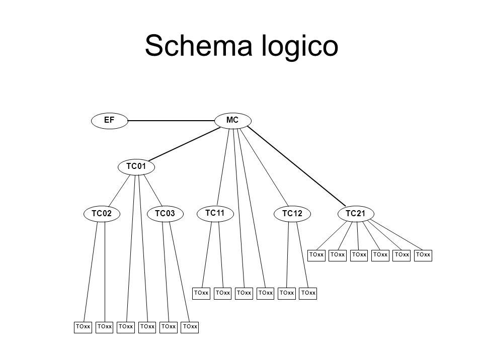 Schema logico MCEF TC01 TC02TC03 TC11 TC12TC21 TOxx