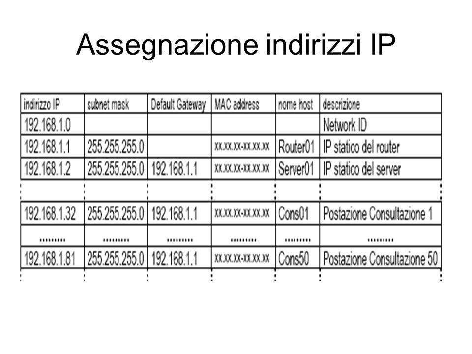 Assegnazione indirizzi IP