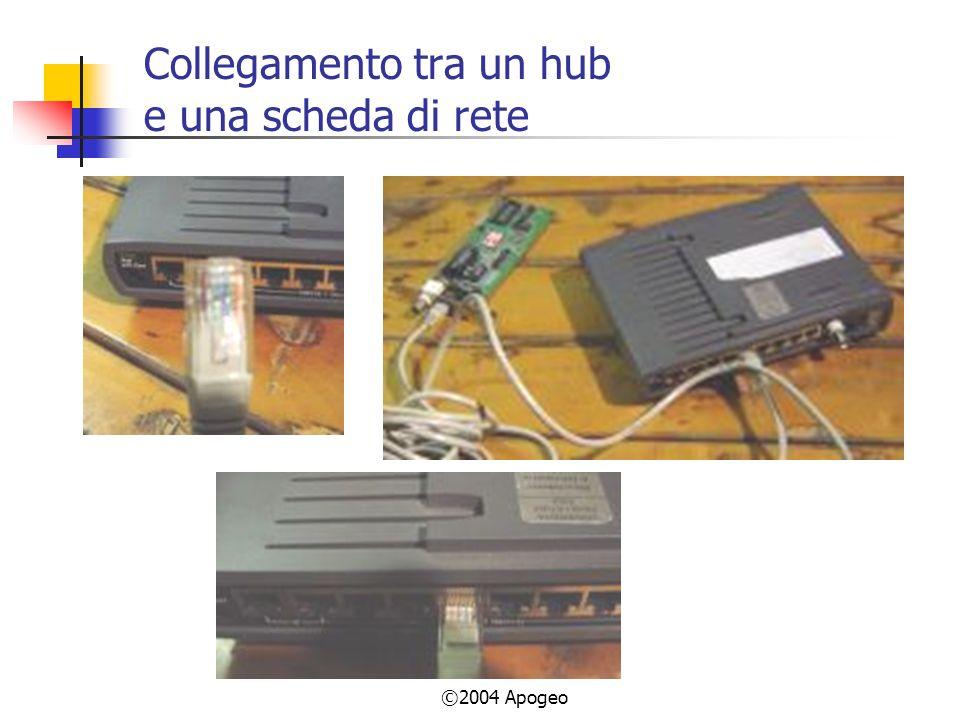©2004 Apogeo Collegamento tra un hub e una scheda di rete