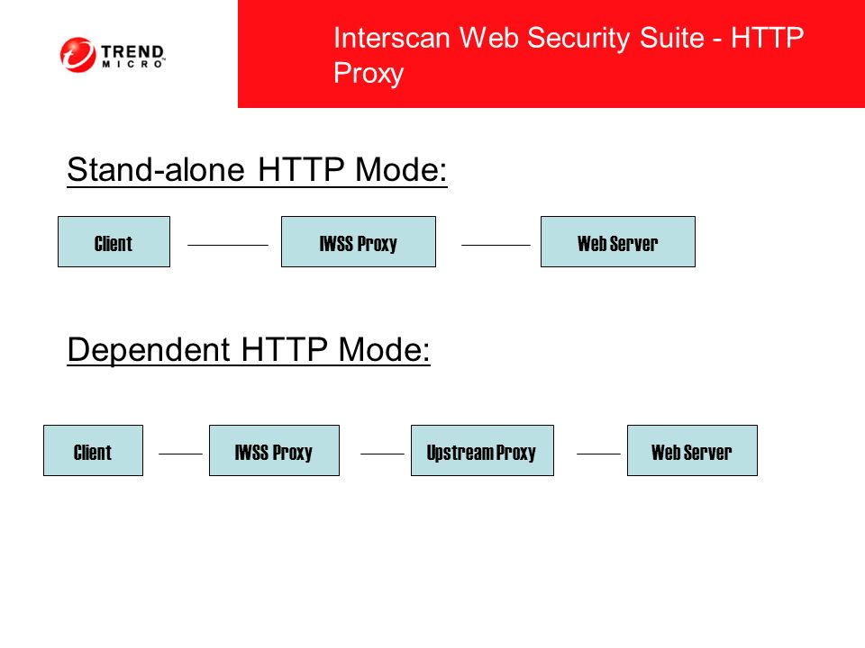 Interscan Web Security Suite - HTTP Proxy Stand-alone HTTP Mode: ClientIWSS ProxyWeb Server Dependent HTTP Mode: ClientIWSS ProxyUpstream ProxyWeb Ser
