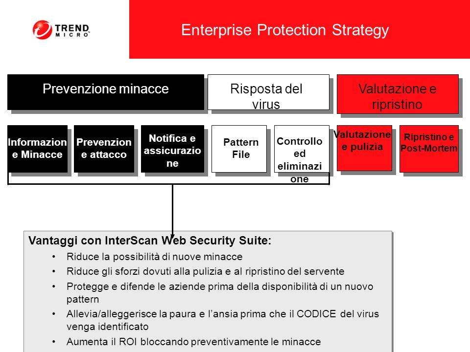 Vantaggi con InterScan Web Security Suite: Riduce la possibilità di nuove minacce Riduce gli sforzi dovuti alla pulizia e al ripristino del servente P