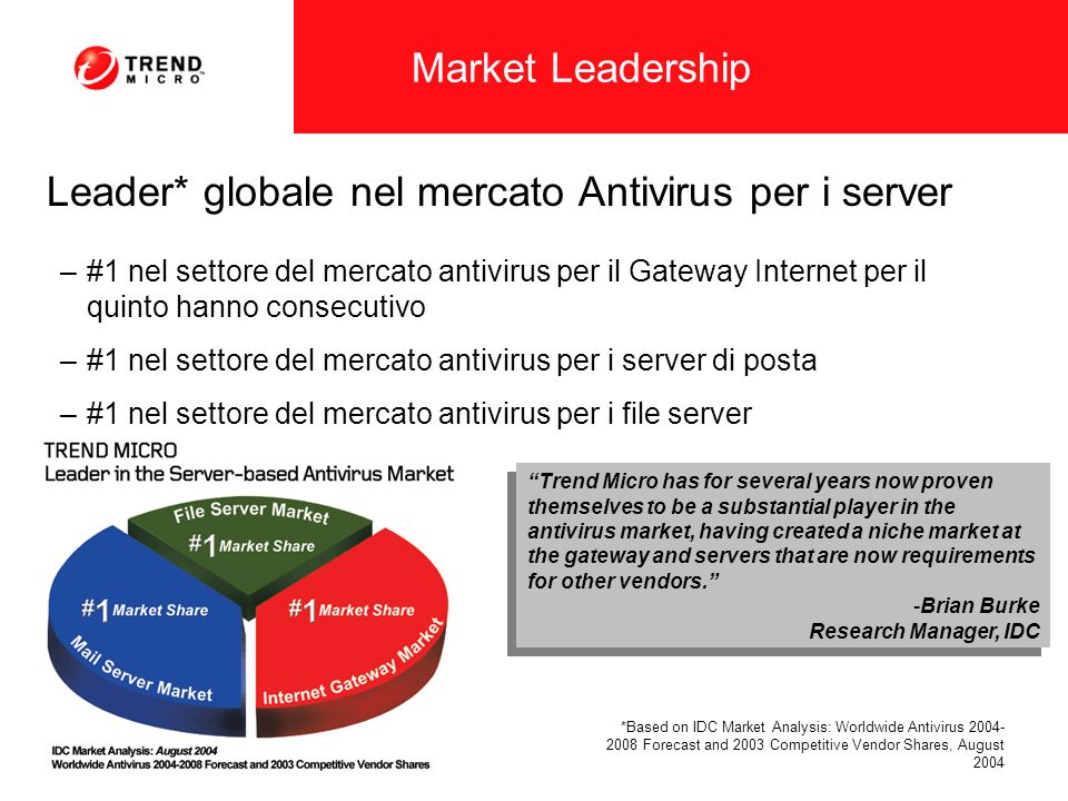 *Based on IDC Market Analysis: Worldwide Antivirus 2004- 2008 Forecast and 2003 Competitive Vendor Shares, August 2004 Leader* globale nel mercato Ant