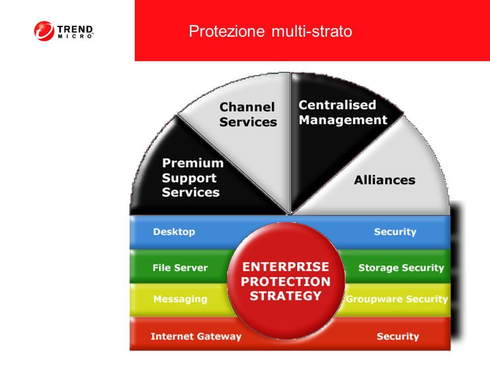 Le minacce miste provocano ingenti danni Il protocollo SMTP non è lunico punto di ingresso dei virus.