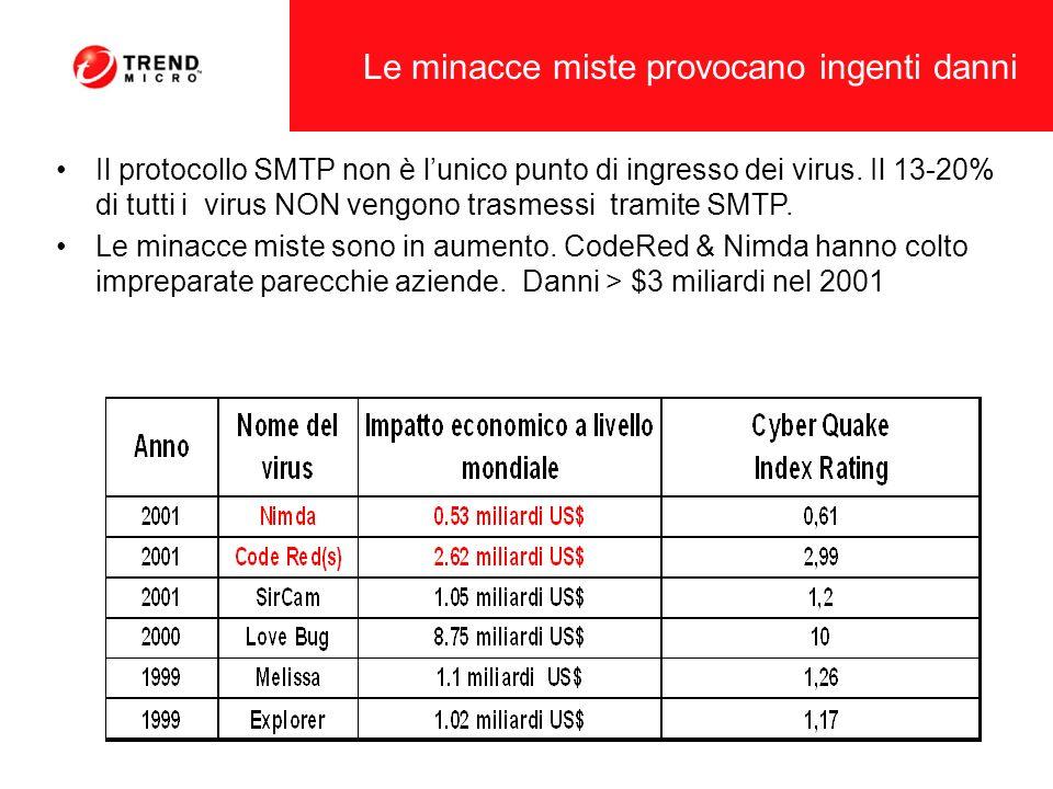 Le minacce miste provocano ingenti danni Il protocollo SMTP non è lunico punto di ingresso dei virus. Il 13-20% di tutti i virus NON vengono trasmessi