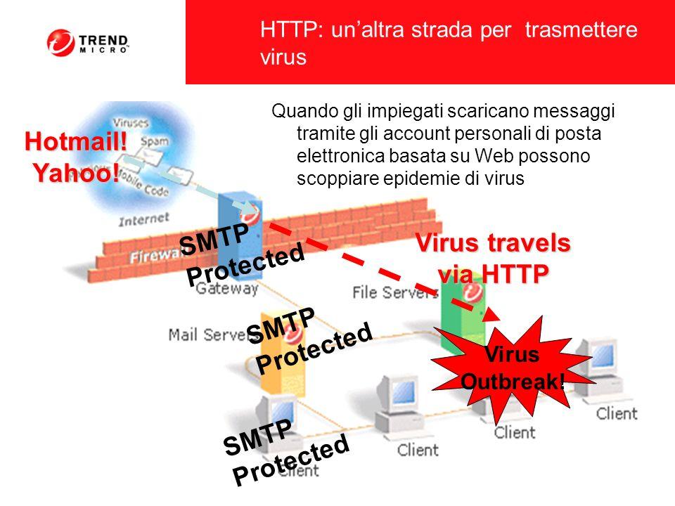 Prestazioni: il priodo di latenza può essere un serio problema quando si controlla il traffico HTTP (a differenza del protocollo SMTP) Scalabilità: Al momento i prodotti antivirus per il protocollo HTTP non sono concepiti per ambienti come le grandi imprese Trasparenza: I prodotti non si integrano totalmente nella rete del cliente.