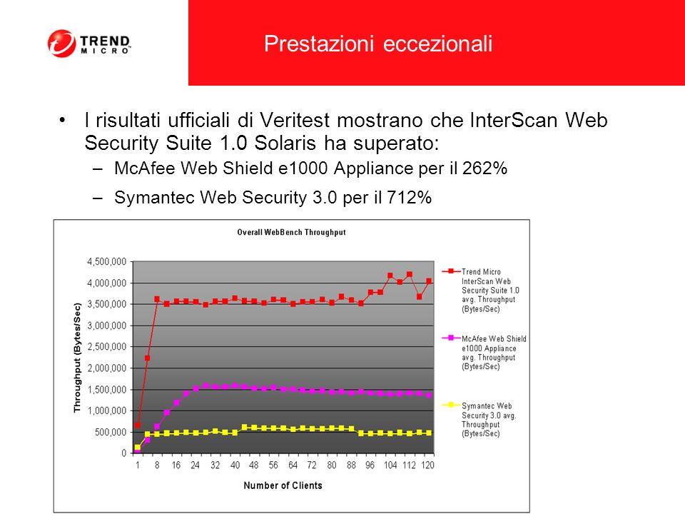 Prestazioni eccezionali I risultati ufficiali di Veritest mostrano che InterScan Web Security Suite 1.0 Solaris ha superato: –McAfee Web Shield e1000