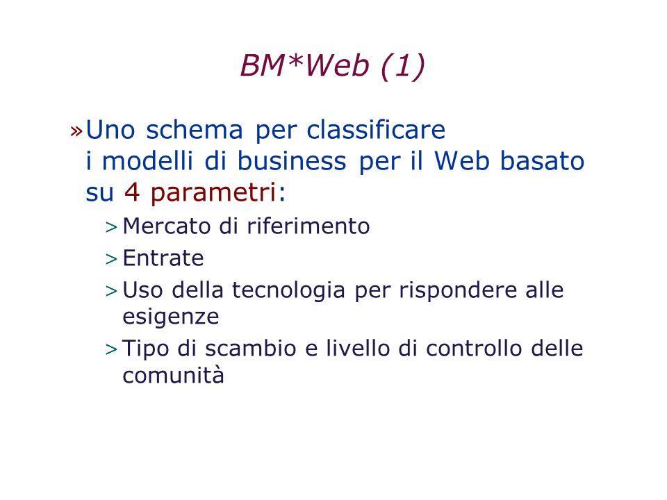 BM*Web (1) » Uno schema per classificare i modelli di business per il Web basato su 4 parametri: > Mercato di riferimento > Entrate > Uso della tecnol