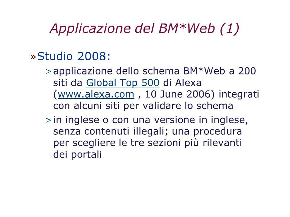 Applicazione del BM*Web (1) » Studio 2008: > applicazione dello schema BM*Web a 200 siti da Global Top 500 di Alexa (www.alexa.com, 10 June 2006) inte
