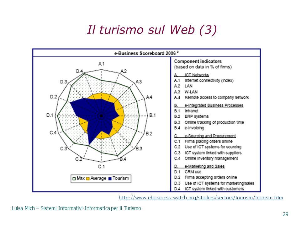 Luisa Mich – Sistemi Informativi-Informatica per il Turismo 29 Il turismo sul Web (3) http://www.ebusiness-watch.org/studies/sectors/tourism/tourism.h