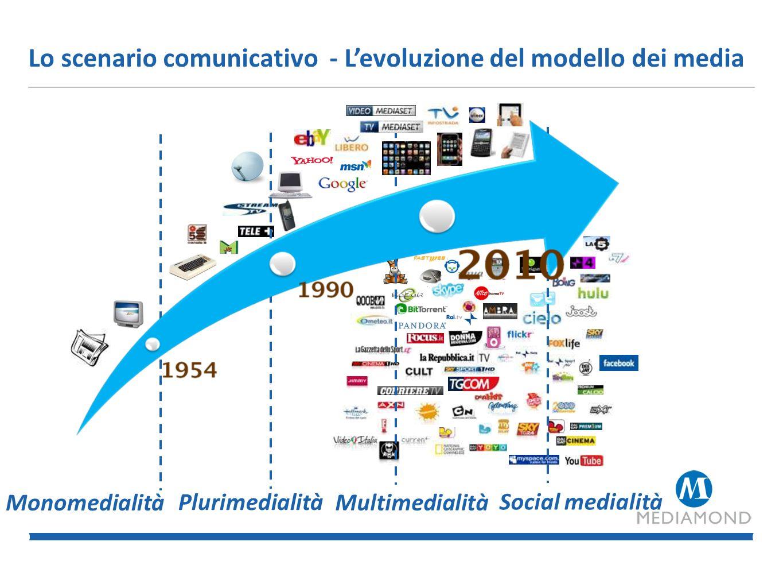 Scenario comunicativo - Cambiamento di Paradigma Da modelli verticali e passivi di consumo dei mezzi Ad azioni partecipate e orizzontali di condivisione di contenuti co-prodotti Da dinamiche broadcasting: relazione 1 a molti A sistemi di networking: relazione molti a molti