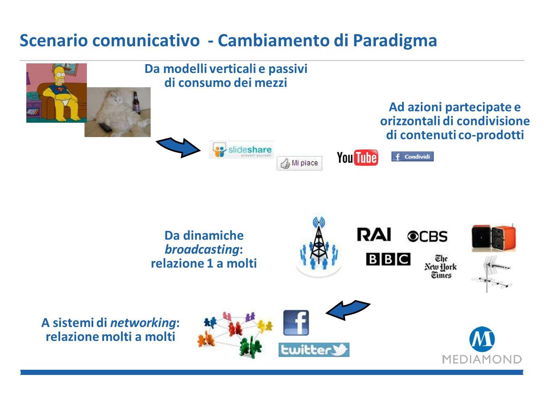 Scenario comunicativo - I percorsi del consumo mediale Fonte: Elaborazione GroupM su dati Eurisko Media Monitor – Target 25-54 anni Dieta Mediatica degli italiani Δ % di minuti 09 vs.