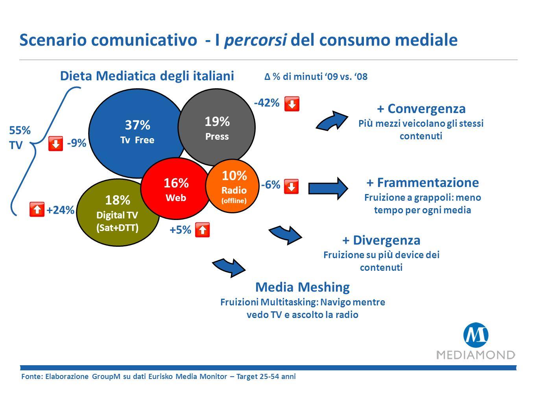 Il mediameshing - Web & TV insieme sempre più Dallo zapping al surfing… In Italia oltre 6 Mio di persone navigano davanti alla tv accesa (+75% vs 2006) Caratteristica distintiva della popolazione più attiva: 48% appartiene alla fascia 25-44 anni.