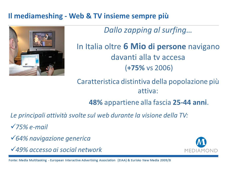 Il Web in Italia…un mezzo di massa Fonte: Audiweb powered by Nielsen – Settembre 2010 24 Milioni al Mese… +11,2% vs Set 09 …gli italiani che navigano attivamente sulla rete da casa, ufficio o altri luoghi 11,7 Milioni al giorno… +13,4% vs Set 09 …gli utenti attivi 1h e 26 al giorno… …il tempo medio per persona trascorso sul web 166 Pagine Viste nel giorno medio …da ogni navigatore attivo su internet
