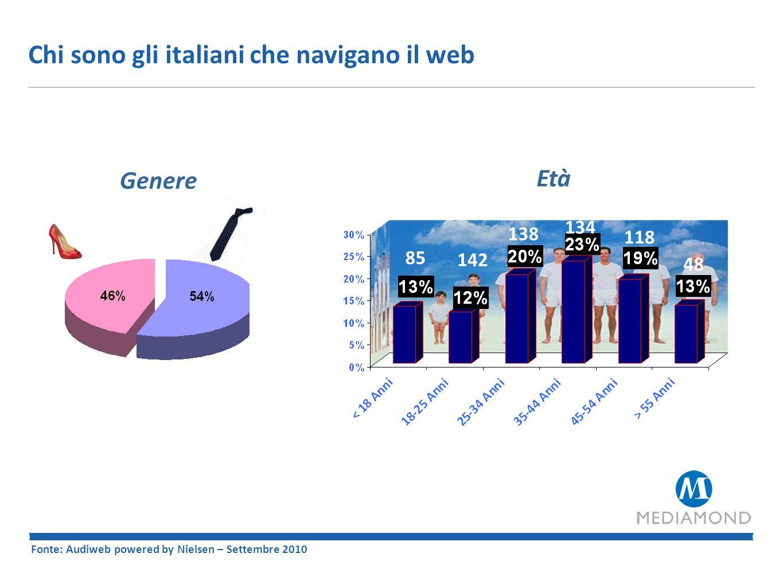 Chi sono gli italiani che navigano il web Fonte: Audiweb powered by Nielsen – Settembre 2010 – Valori Espressi in % Professione 192 i.c.