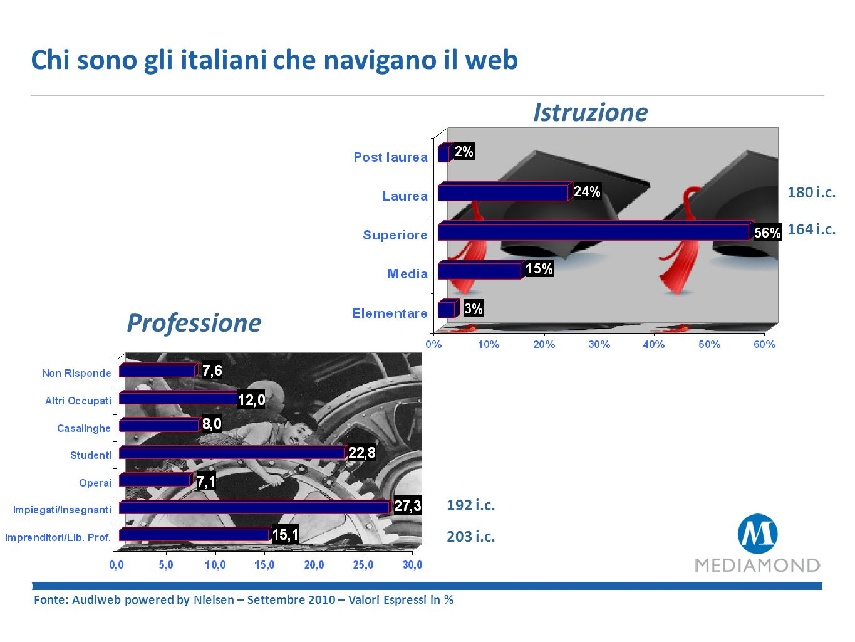 Gli italiani ed i media: Target a confronto Fonte: Audiweb powered by Nielsen – Settembre 2010 – Valori Espressi in %