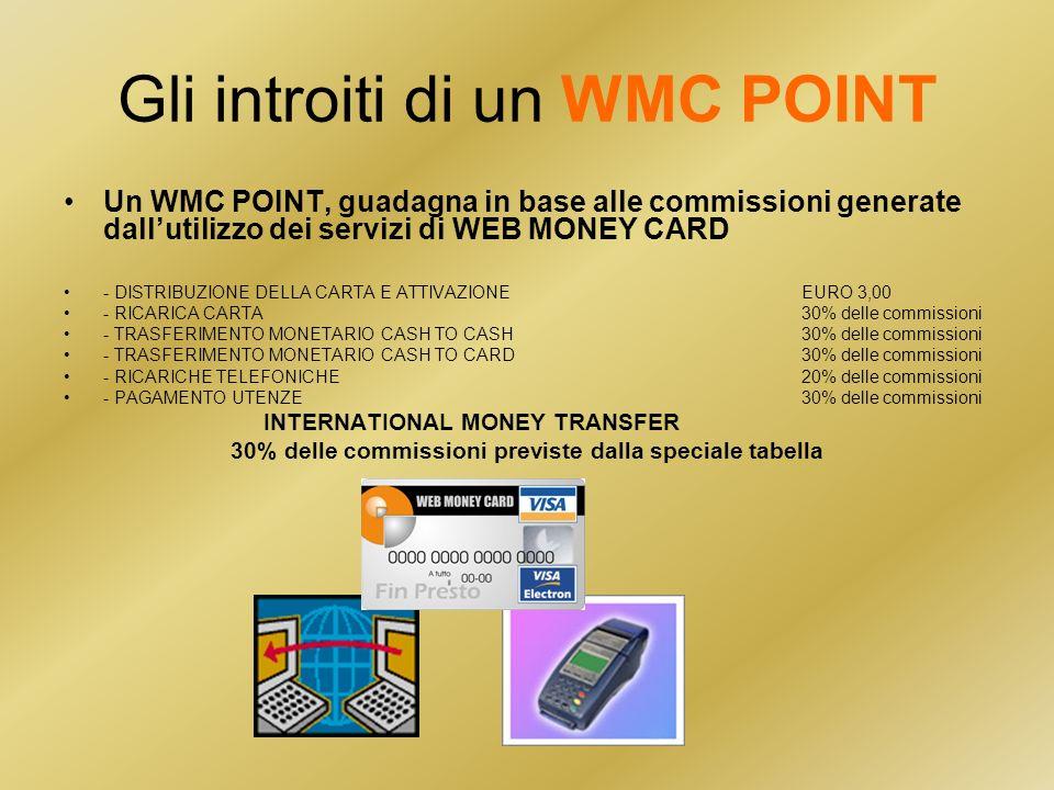 Gli introiti di un WMC POINT Un WMC POINT, guadagna in base alle commissioni generate dallutilizzo dei servizi di WEB MONEY CARD - DISTRIBUZIONE DELLA