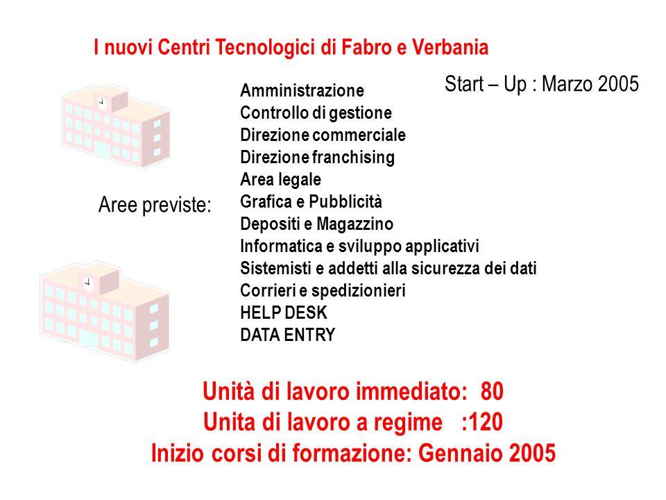 I nuovi Centri Tecnologici di Fabro e Verbania Aree previste: Amministrazione Controllo di gestione Direzione commerciale Direzione franchising Area l