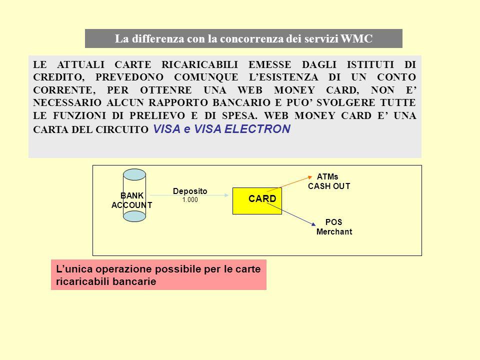 La differenza con la concorrenza dei servizi WMC LE ATTUALI CARTE RICARICABILI EMESSE DAGLI ISTITUTI DI CREDITO, PREVEDONO COMUNQUE LESISTENZA DI UN C