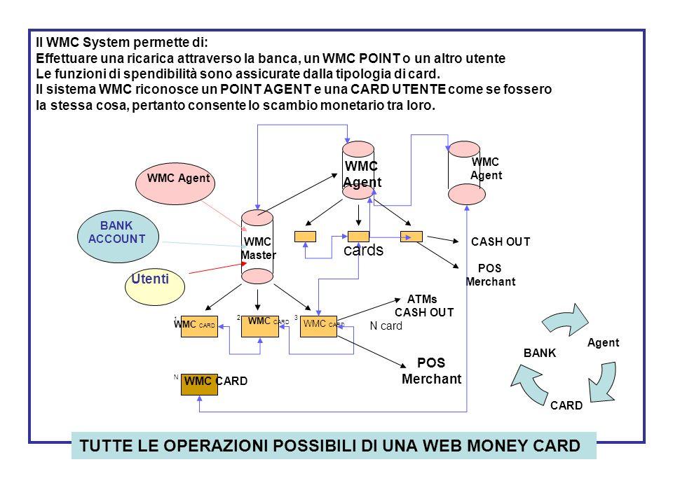 BANK ACCOUNT WMC Master WMC CARD 1 2 3 N card ATMs CASH OUT POS Merchant WMC Agent WMC Agent CASH OUT POS Merchant WMC CARD N Agent CARD Utenti WMC Ag
