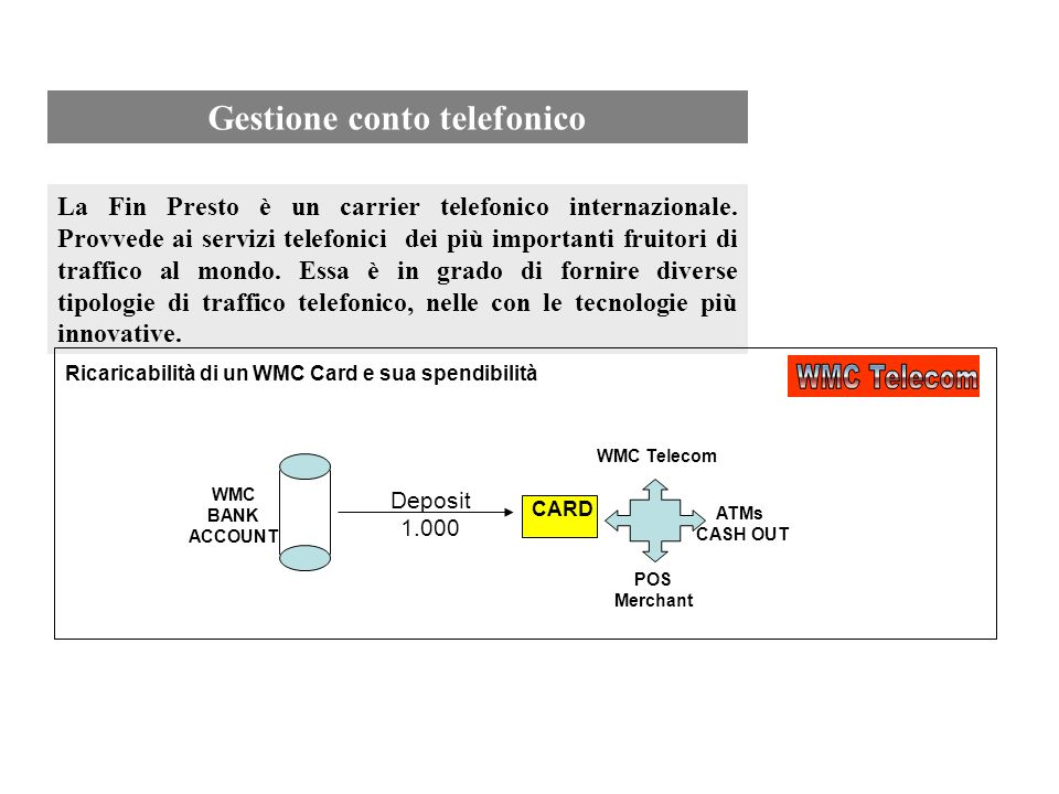 BANK ACCOUNT WMC Master 23 WMC Agent PHONE ACCOUNT WMC CASH OUT POS Merchant CARDS CARD WMC CARD N Agent CARD BANK UTENTI WMC Agent WMC System, oltre alle funzionalità di ricarica, trasferimento e spendibilità, contiene anche un potente sistema di acquisto e ricarica di traffico telefonico Internazionale, buoni pasto, riscossione pagamenti servizi pubblici.
