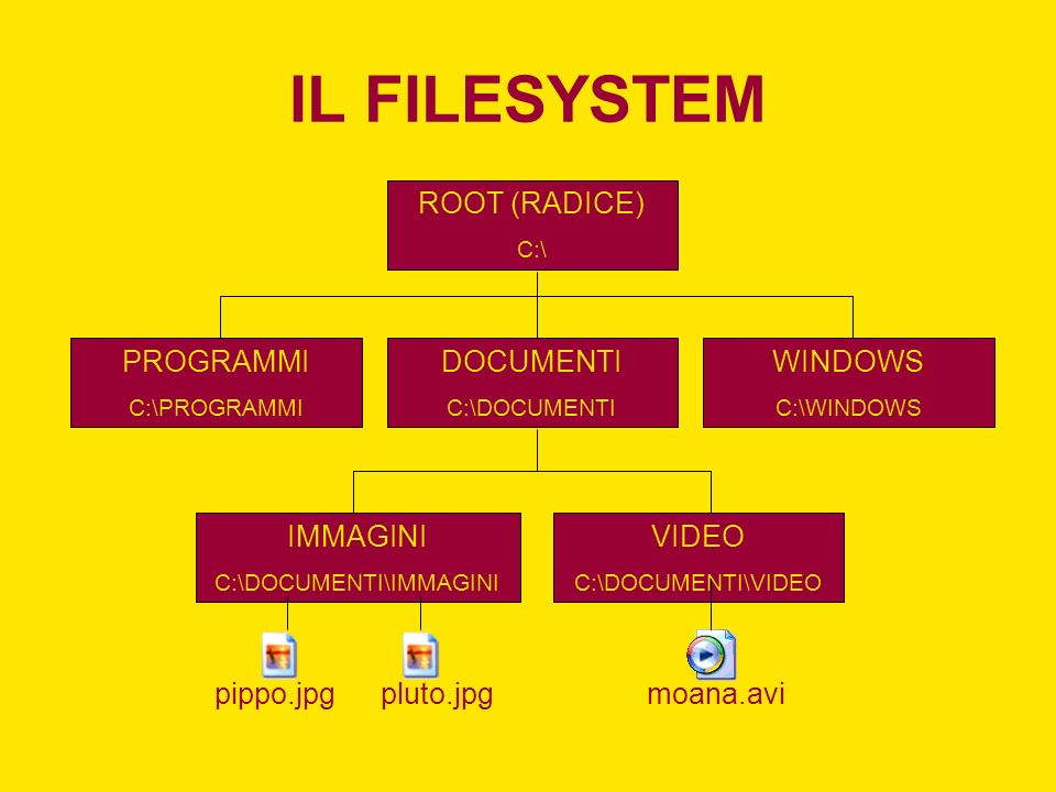 IL FILESYSTEM ROOT (RADICE) C:\ PROGRAMMI C:\PROGRAMMI WINDOWS C:\WINDOWS DOCUMENTI C:\DOCUMENTI IMMAGINI C:\DOCUMENTI\IMMAGINI VIDEO C:\DOCUMENTI\VIDEO pippo.jpgpluto.jpgmoana.avi