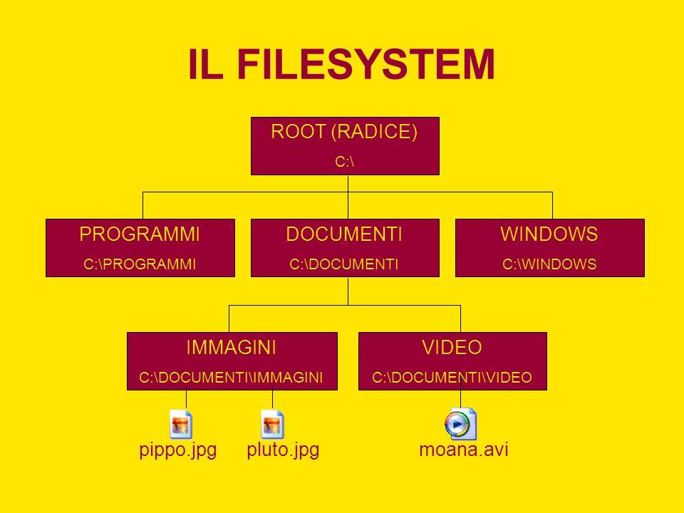 IL FILESYSTEM ROOT (RADICE) C:\ PROGRAMMI C:\PROGRAMMI WINDOWS C:\WINDOWS DOCUMENTI C:\DOCUMENTI IMMAGINI C:\DOCUMENTI\IMMAGINI VIDEO C:\DOCUMENTI\VIDEO pippo.jpgpluto.jpgmoana.avi