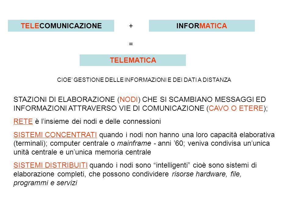 TELECOMUNICAZIONE TELEMATICA INFORMATICA = + CIOE GESTIONE DELLE INFORMAZIONI E DEI DATI A DISTANZA STAZIONI DI ELABORAZIONE (NODI) CHE SI SCAMBIANO MESSAGGI ED INFORMAZIONI ATTRAVERSO VIE DI COMUNICAZIONE (CAVO O ETERE); RETE è linsieme dei nodi e delle connessioni SISTEMI CONCENTRATI quando i nodi non hanno una loro capacità elaborativa (terminali); computer centrale o mainframe - anni 60; veniva condivisa ununica unità centrale e ununica memoria centrale SISTEMI DISTRIBUITI quando i nodi sono intelligenti cioè sono sistemi di elaborazione completi, che possono condividere risorse hardware, file, programmi e servizi