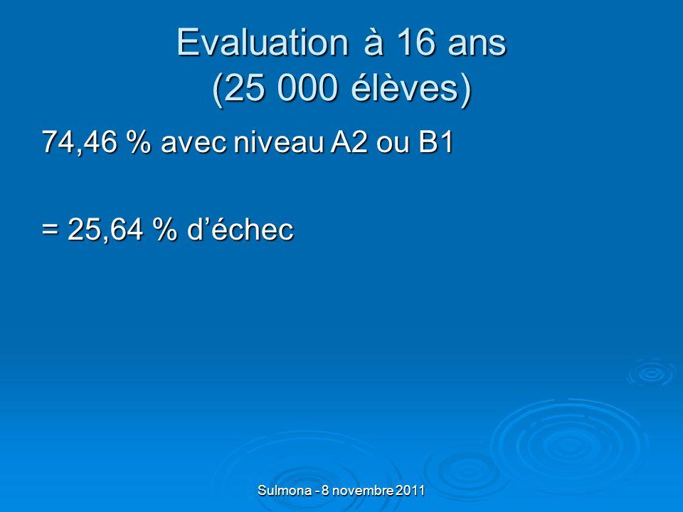 Sulmona - 8 novembre 2011 Evaluation à 16 ans (25 000 élèves) Parmi les 25,64 % sans le niveau A2 62 % A2 dans 3 activités langagières 62 % A2 dans 3 activités langagières 26 % A2 dans 2 activités langagières 26 % A2 dans 2 activités langagières 10 % A2 dans 1 activité langagière 10 % A2 dans 1 activité langagière 2 % A2 dans aucune 2 % A2 dans aucune activité langagière activité langagière