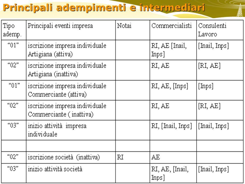 Principali adempimenti e intermediari