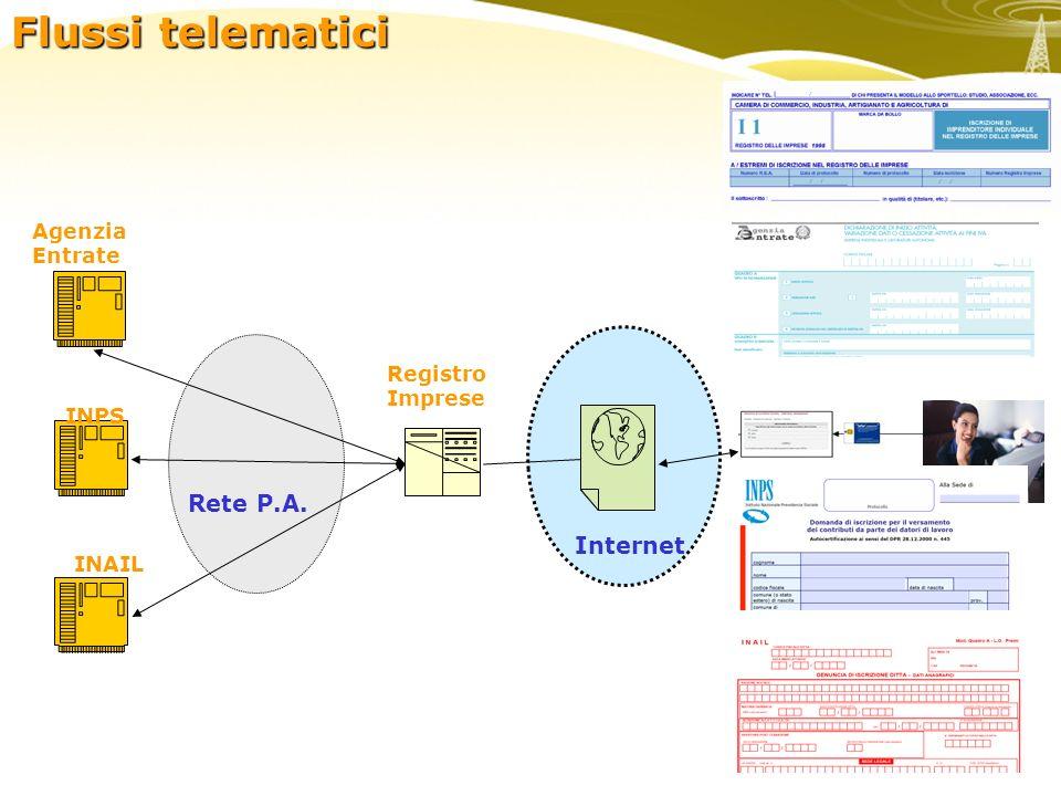 enti Agenzia Entrate Registro Imprese Internet INPS INAIL Rete P.A. Flussi telematici