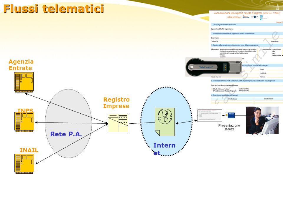 enti Agenzia Entrate Registro Imprese Intern et INPS INAIL Rete P.A. Flussi telematici