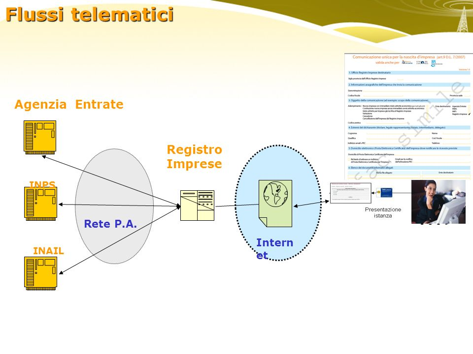 enti Intern et INPS INAIL Rete P.A. Flussi telematici Registro Imprese Agenzia Entrate