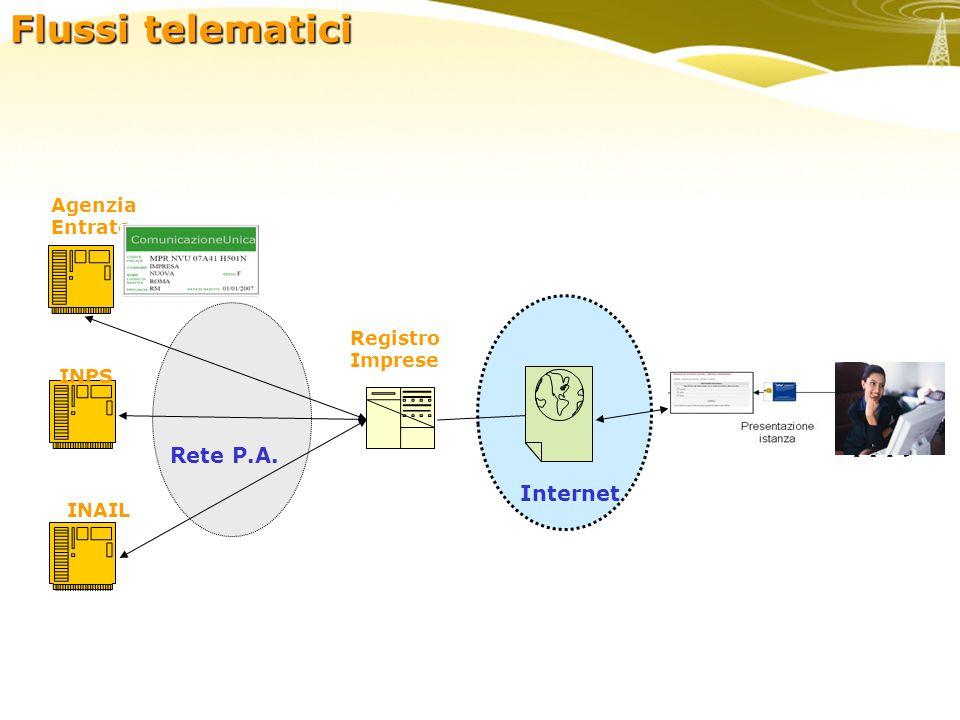 enti Registro Imprese Internet INPS INAIL Rete P.A. Flussi telematici