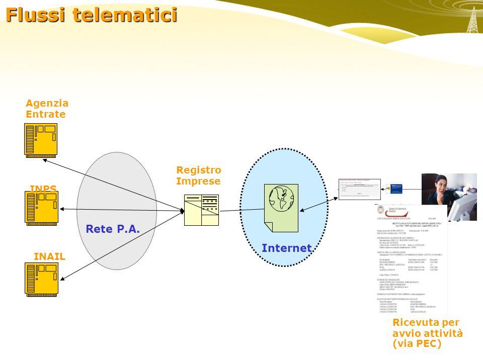 Agenzia Entrate Registro Imprese Internet INPS INAIL Ricevuta per avvio attività (via PEC) Rete P.A. Flussi telematici
