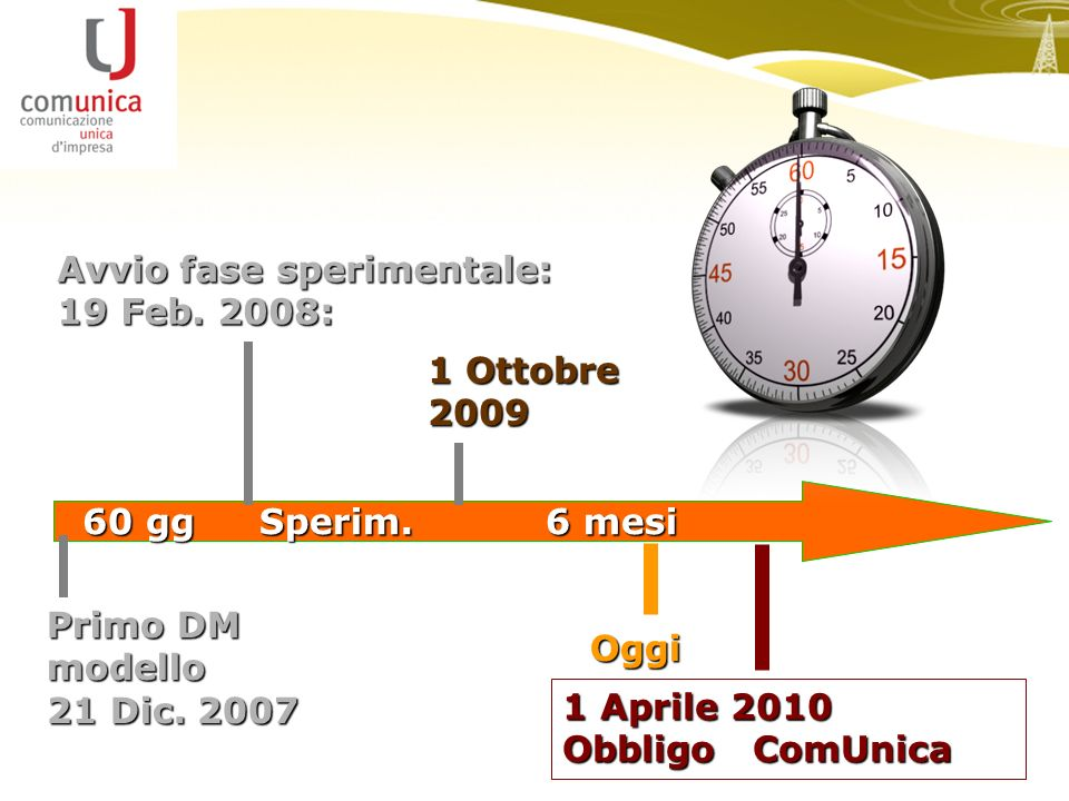 Avvio fase sperimentale: 19 Feb. 2008: Primo DM modello 21 Dic. 2007 1 Aprile 2010 Obbligo ComUnica 6 mesi 60 gg Sperim. Oggi 1 Ottobre 2009