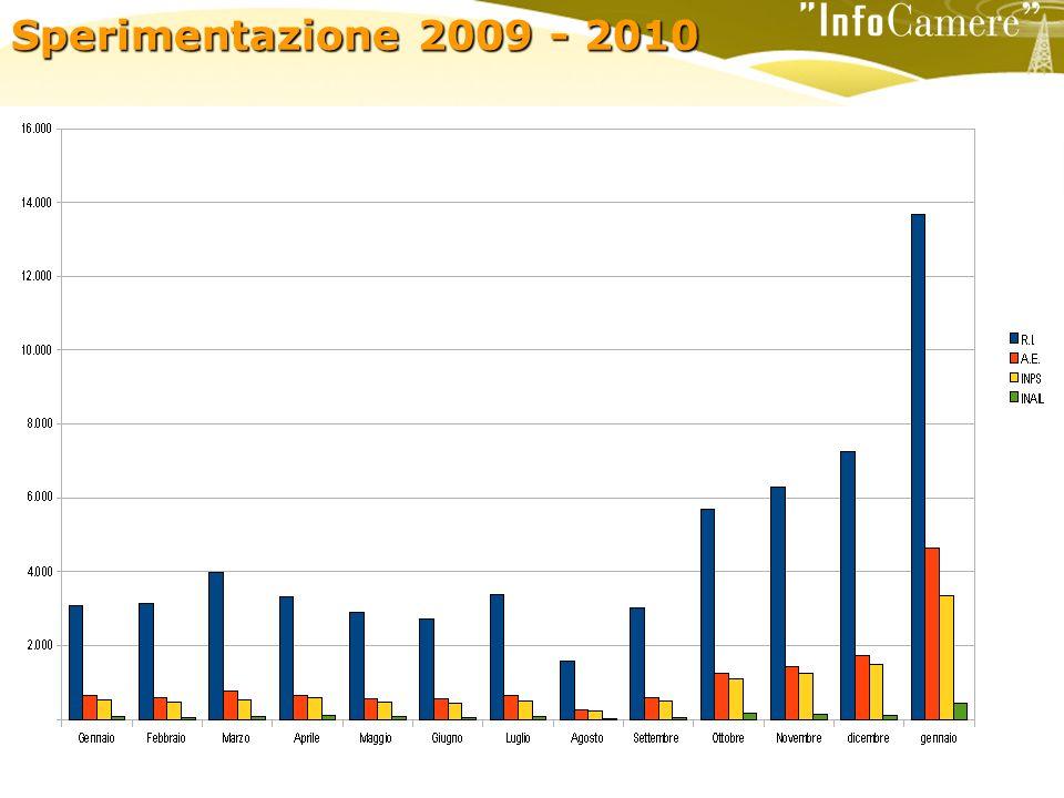 Sperimentazione 2009 - 2010