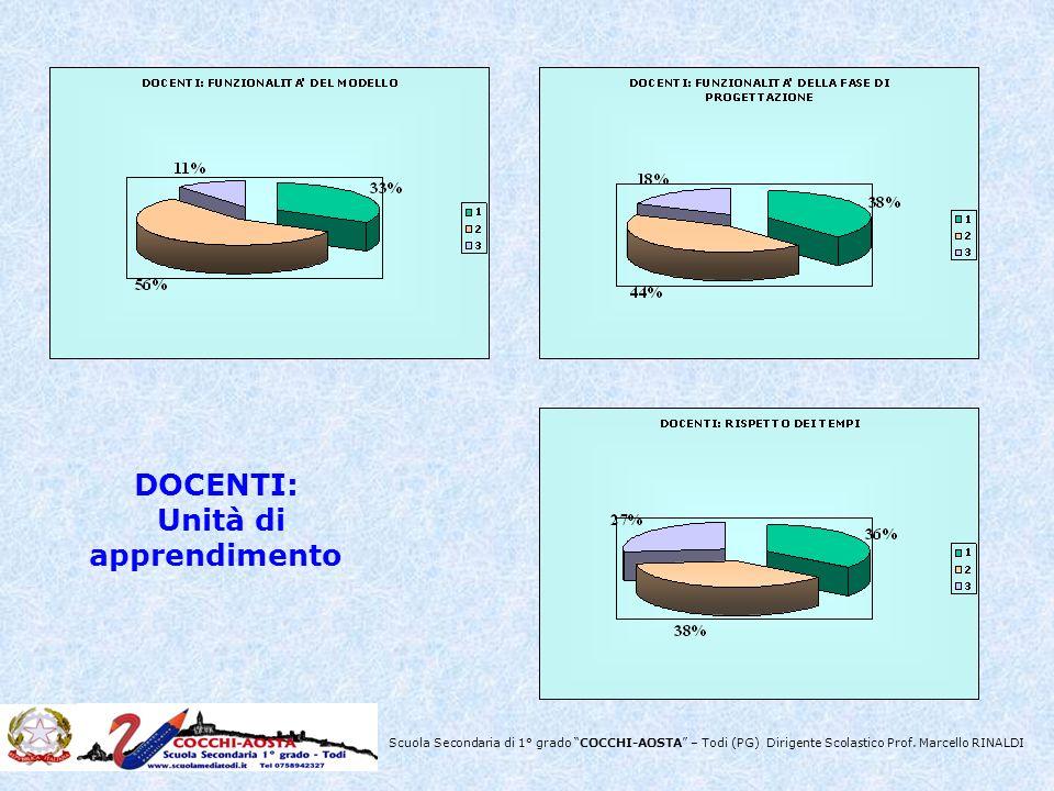 Scuola Secondaria di 1° grado COCCHI-AOSTA – Todi (PG) Dirigente Scolastico Prof. Marcello RINALDI DOCENTI: Unità di apprendimento