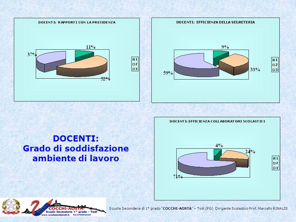 Scuola Secondaria di 1° grado COCCHI-AOSTA – Todi (PG) Dirigente Scolastico Prof. Marcello RINALDI DOCENTI: Grado di soddisfazione ambiente di lavoro