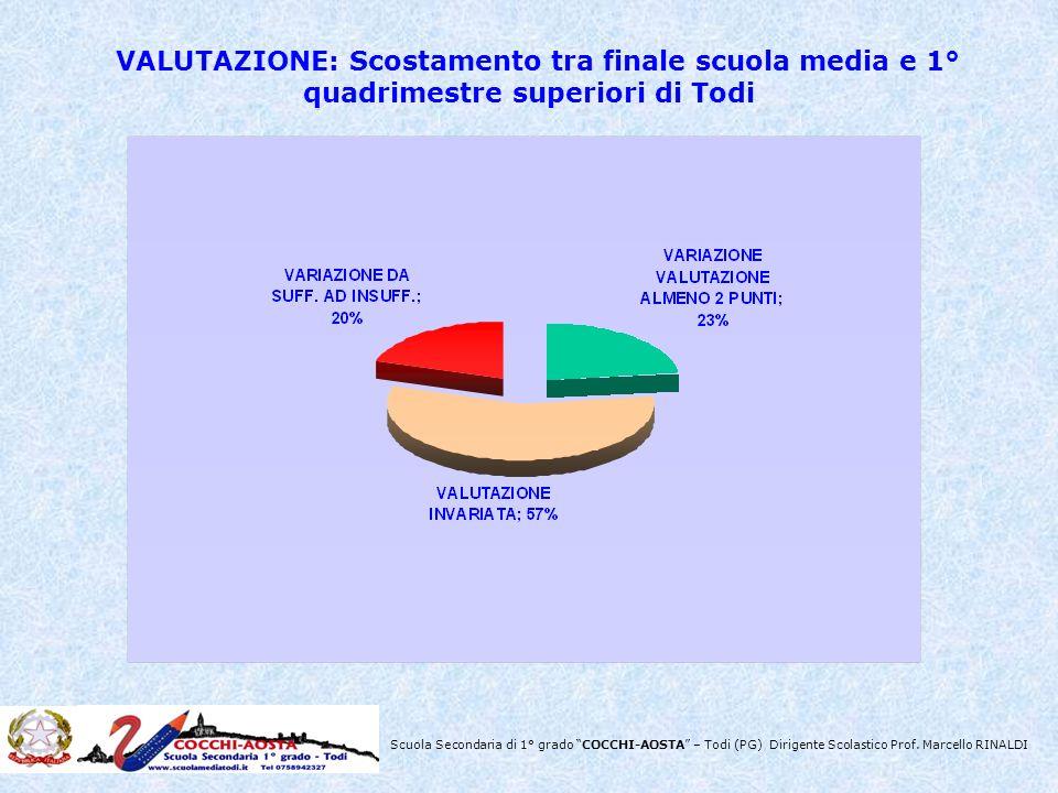 Scuola Secondaria di 1° grado COCCHI-AOSTA – Todi (PG) Dirigente Scolastico Prof. Marcello RINALDI VALUTAZIONE: Scostamento tra finale scuola media e
